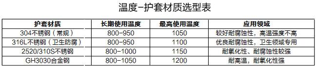 铠装温度传感器护套材质选型表