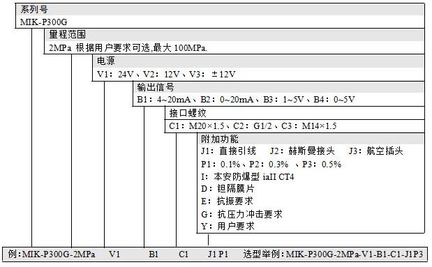 MIK-P300G压力变送器产品选型
