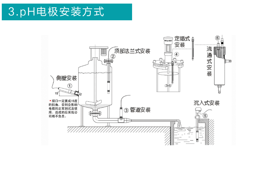 米科高温玻璃电极安装方式