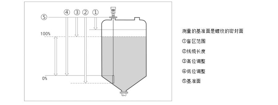 智能导波雷达液位计安装方式