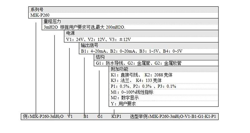 米科MIK-P260产品选型表