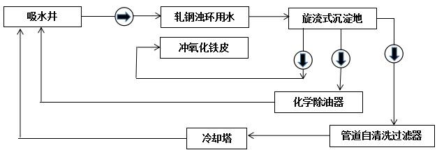 环浊水处理工艺流程图