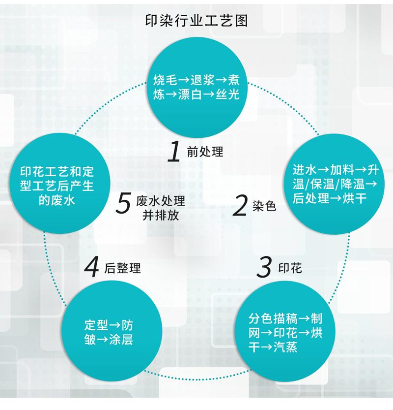 印染行业工艺流程图