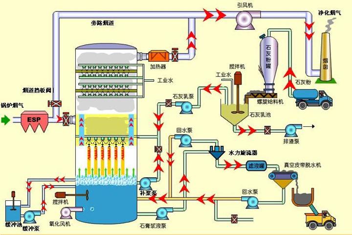 脱硫工艺图