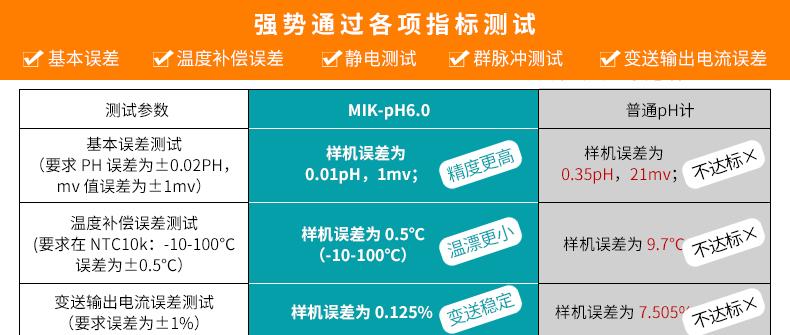 工业在线PH检测仪现场产品参数1