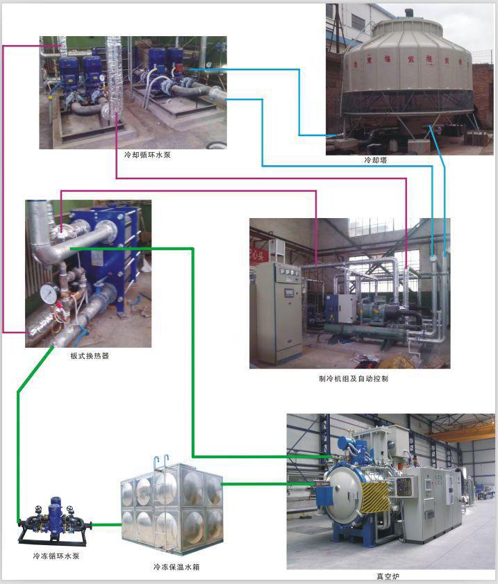 冷却循环水工艺流程