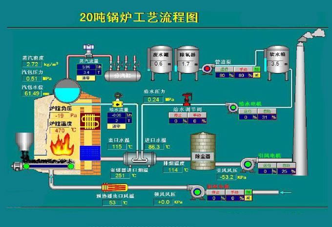 锅炉工艺流程图