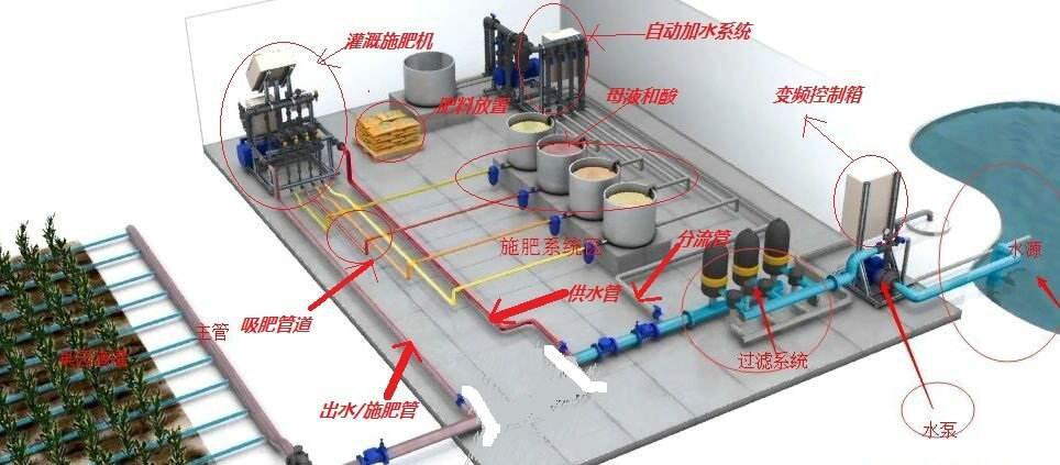 水肥一体化工艺流程图