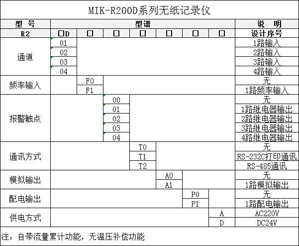 MIK-R200D无纸记录仪选型表