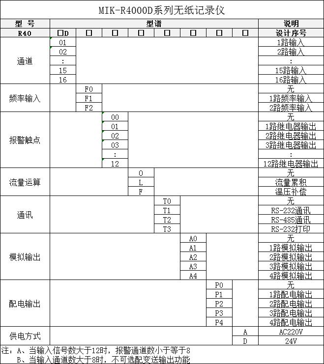 米科MIK-R4000D无纸记录仪选型表
