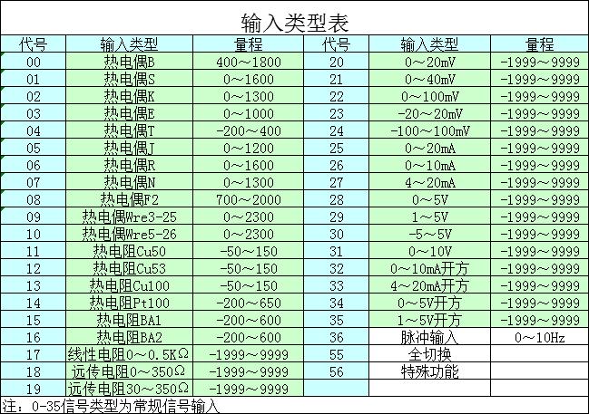 输入类型表