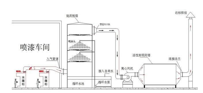 废气处理工艺流程图1