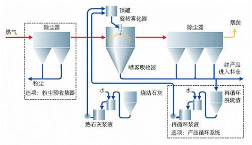 废气处理工艺流程图2