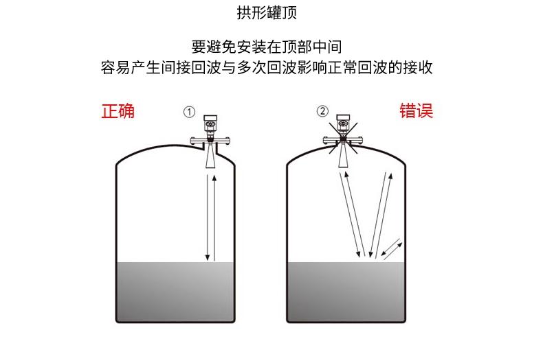 米科雷达液位计安装正确示范