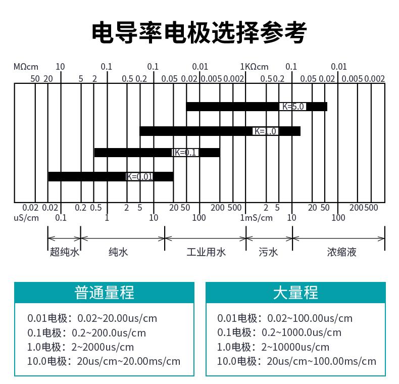 电导率电极参考选择