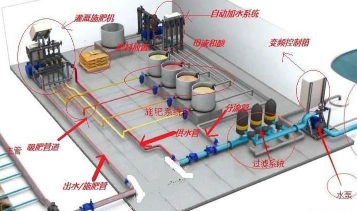 水肥一體化系統